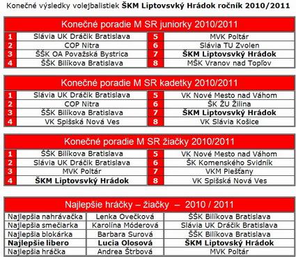 kv2010-2011a
